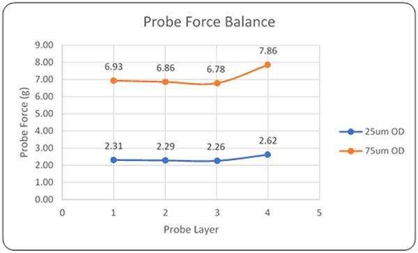 Probe force chart
